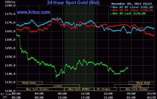 Giá vàng hôm nay 6/11: Vàng trong nước giảm mạnh còn 35 triệu đồng/lượng - anh 2