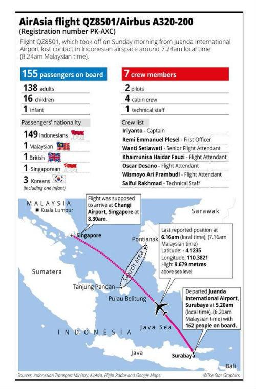 Chùm ảnh: Toàn cảnh vụ máy bay AirAsia QZ8501 mất tích - anh 13