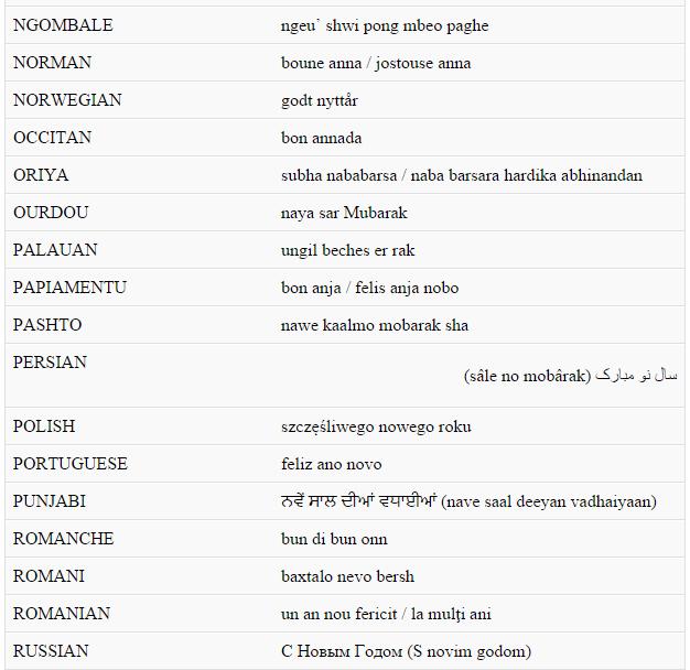 Lời 'Chúc Mừng Năm Mới' bằng nhiều thứ tiếng - anh 8