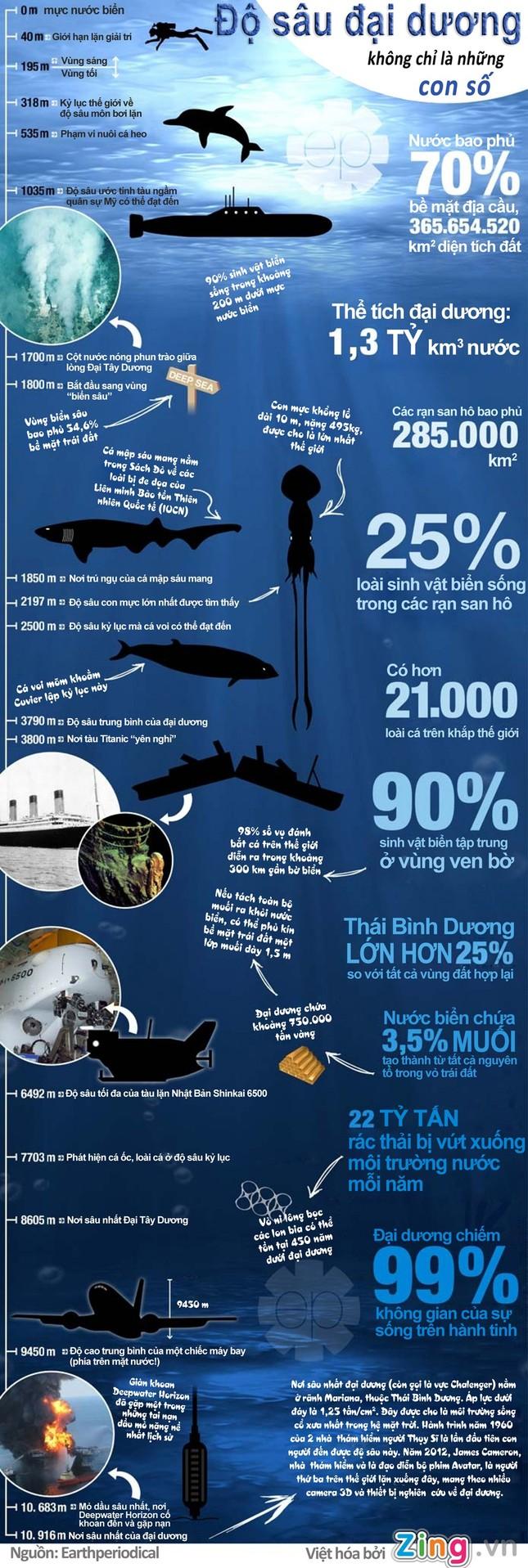 Khám phá bí ẩn dưới lòng đại dương sâu 10.000m [Infographic] - anh 1