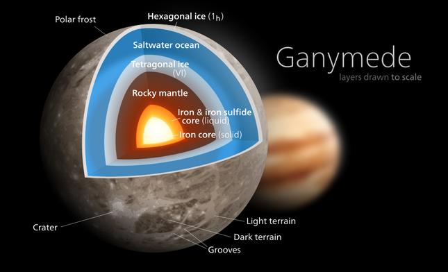 Khám phá Ganymede – Vệ tinh lớn nhất trong Hệ Mặt trời - anh 1