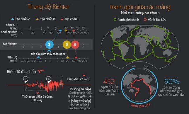 Động đất và kỹ năng sống sót qua các cơn địa chấn [Infographics] - anh 3
