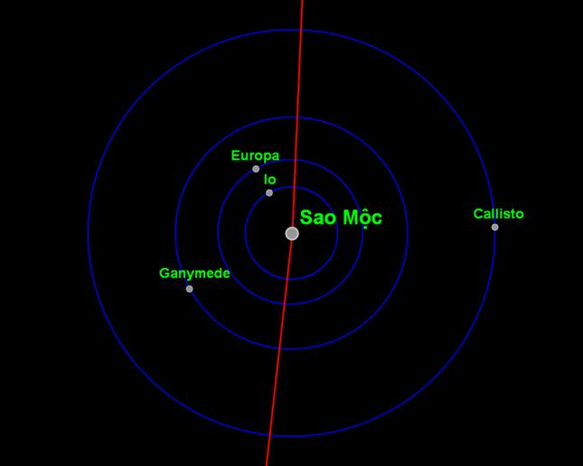 Khám phá Io - Thiên thể hoạt động địa chất mạnh nhất Hệ Mặt trời - anh 3