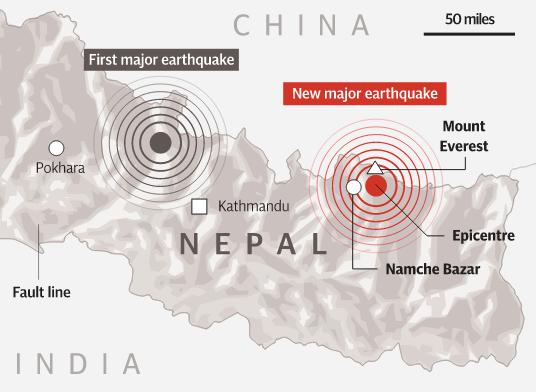Nepal: Lại xảy ra động đất mạnh 7,4 độ richter, 16 người thương vong - anh 1