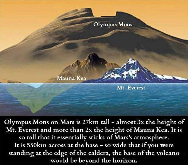 Khám phá Olympus Mons - Đỉnh núi cao nhất Hệ Mặt trời - anh 2