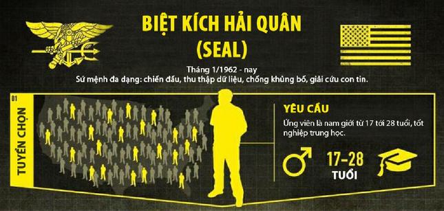 Khóa đào tạo 'địa ngục' của biệt kích quân Mỹ Navy SEALs [Infographics] - anh 6