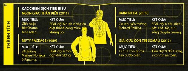 Khóa đào tạo 'địa ngục' của biệt kích quân Mỹ Navy SEALs [Infographics] - anh 11