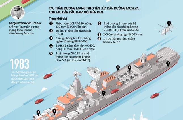Hạm đội Biển Đen - Lực lượng dũng mãnh bậc nhất thế giới của Nga [Infographics] - anh 3