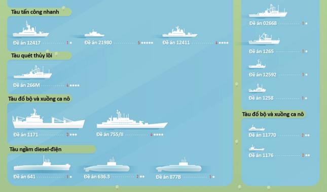 Hạm đội Biển Đen - Lực lượng dũng mãnh bậc nhất thế giới của Nga [Infographics] - anh 7