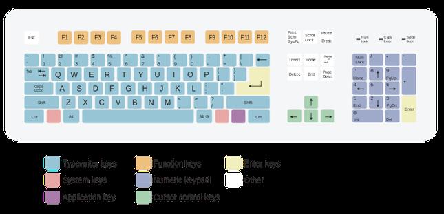 iFact Có thể bạn chưa biết: Sự ra đời của bàn phím QWERTY - anh 2