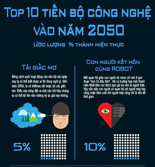 Top 10 tiến bộ công nghệ vượt bậc năm 2050 - anh 1