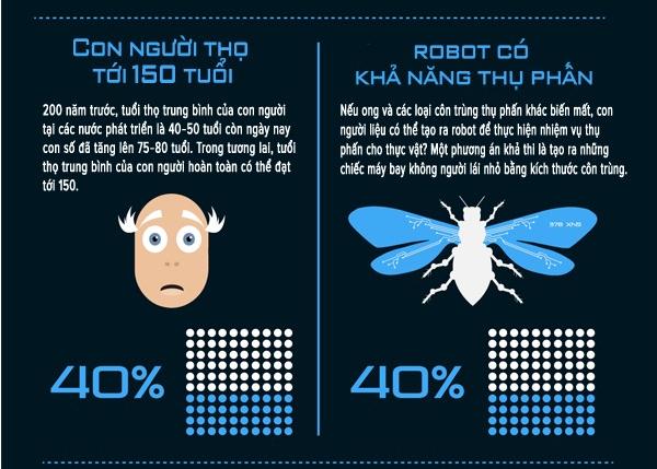 Top 10 tiến bộ công nghệ vượt bậc năm 2050 - anh 3