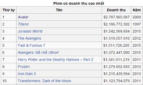 Danh sách 10 bộ phim Mỹ có doanh thu cao nhất mọi thời đại - anh 1