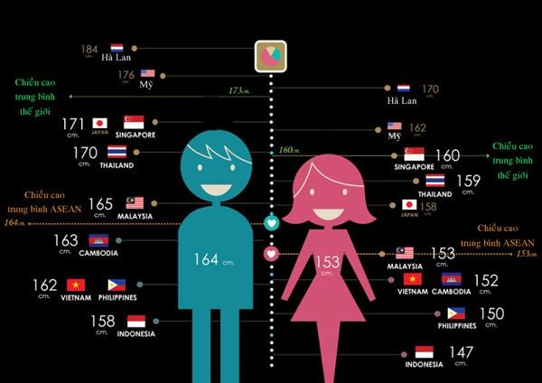 Những con số thú vị về chiều cao trung bình trên thế giới - anh 1