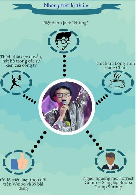 Chuyện chưa kể về Jack Ma - Tỷ phú có biệt danh 'Khùng' - anh 3