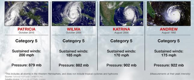 Siêu bão mạnh nhất bán cầu Tây đổ bộ Mexico, hàng nghìn người sơ tán - anh 3