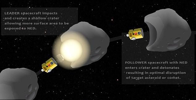 Sứ mệnh cứu Trái đất khỏi thiên thạch của tàu vũ trụ hạt nhân - anh 1