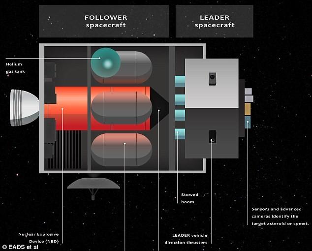 Sứ mệnh cứu Trái đất khỏi thiên thạch của tàu vũ trụ hạt nhân - anh 3