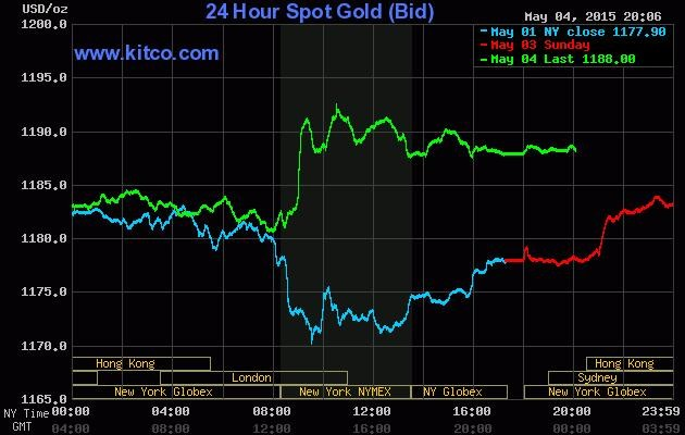 Giá vàng hôm nay 5/5: Vàng trong nước ổn định, vàng thế giới bật tăng trở lại - anh 2