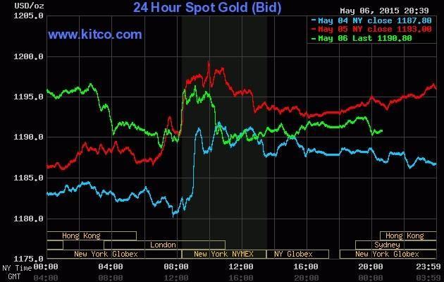 Giá vàng hôm nay 7/5: Vàng trong nước ít biến động, vàng thế giới quay đầu giảm - anh 2