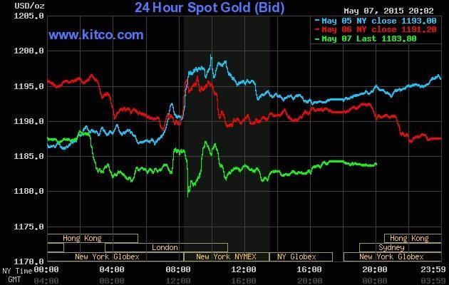 """Giá vàng hôm nay 8/5: Vàng trong nước ổn định, vàng thế giới sụt giảm do lợi tức trái phiếu """"lên đỉnh"""" - anh 2"""