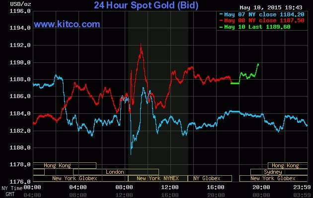 Giá vàng hôm nay 11/5: Tăng nhẹ theo giá vàng quốc tế - anh 2