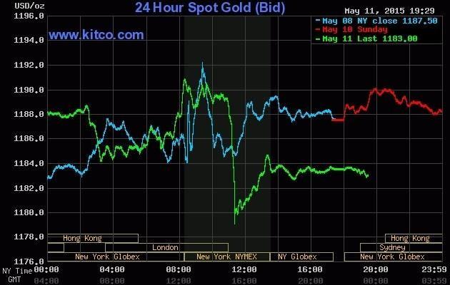 """Giá vàng hôm nay 12/5: Vàng thế giới quay đầu giảm do USD """"lên cao"""" - anh 2"""