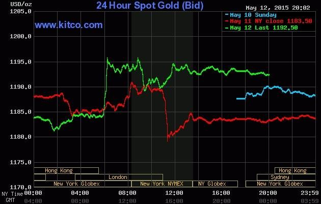 """Giá vàng hôm nay 13/5: """"Chạm đỉnh"""" khi USD """"rớt giá"""" - anh 2"""