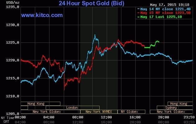 Giá vàng hôm nay 18/5: Vàng tiếp tục đà tăng khi USD suy yếu - anh 2