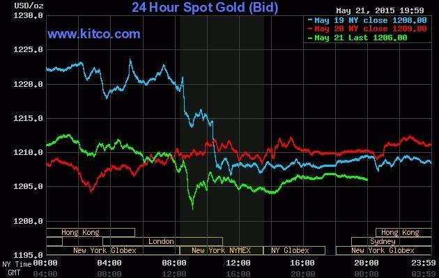 Giá vàng hôm nay 22/5: Giá vàng quay đầu giảm do kinh tế Mỹ khởi sắc - anh 2