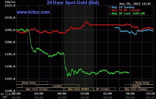Giá vàng hôm nay 27/5: USD mạnh lên đẩy vàng xuống đáy - anh 2