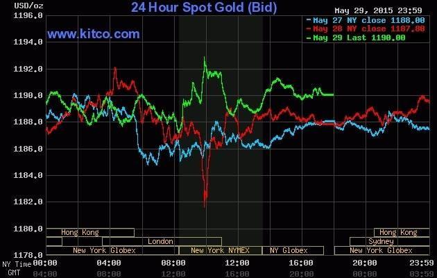 Giá vàng hôm nay 01/06: Duy trì ổn định mức thấp - anh 2