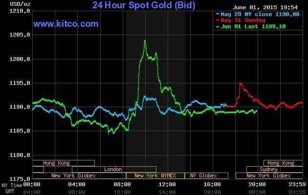 Giá vàng hôm nay 02/06: Vàng tăng giá sau phát biểu của Chủ tịch Fed Boston - anh 2