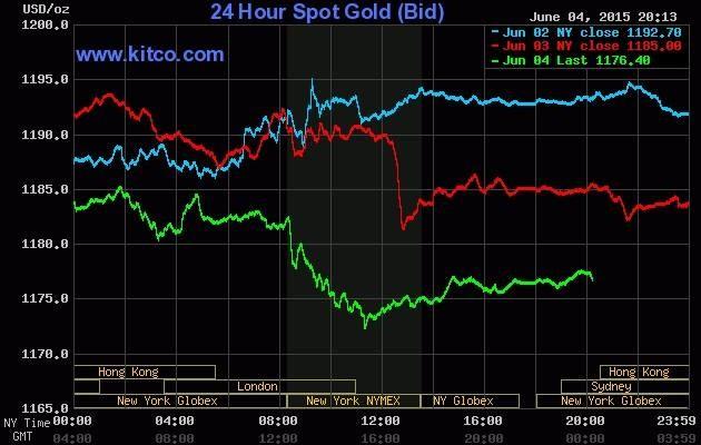 Giá vàng hôm nay 05/06: Xuống đáy 5 tuần sau số liệu kinh tế Mỹ khởi sắc - anh 2