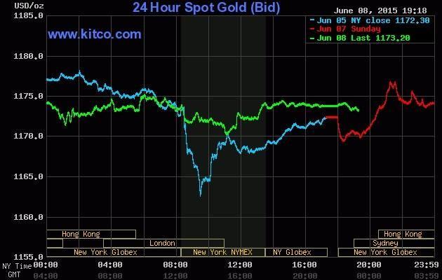 Giá vàng hôm nay 9/6: USD suy yếu đẩy giá vàng đi lên - anh 2