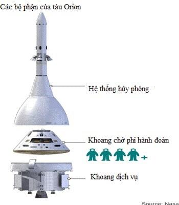 NASA lùi lịch phóng tàu Orion, tăng kinh phí lên 17 tỷ USD - anh 2