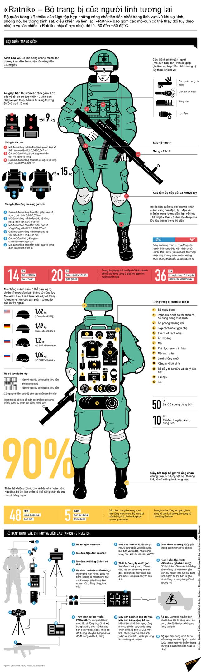 """Quân đội Nga trang bị 100 nghìn bộ """"siêu áo giáp"""" cho lính bộ binh - ảnh 1"""