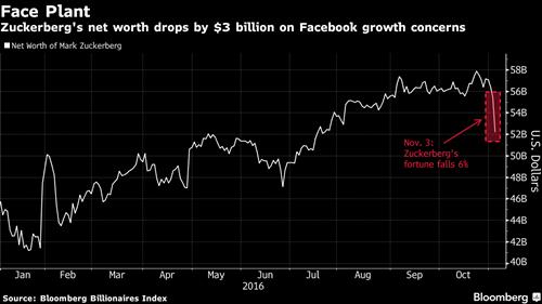 Ông chủ Facebook mất 3 tỷ USD một ngày - ảnh 1