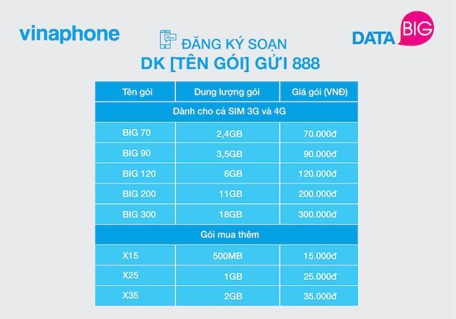 VinaPhone ra mắt gói cước DATA rẻ nhất thị trường - ảnh 1