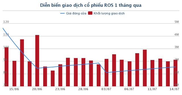 Chia tách cổ phiếu, tại sao ROS vẫn không ngừng tăng? - ảnh 1