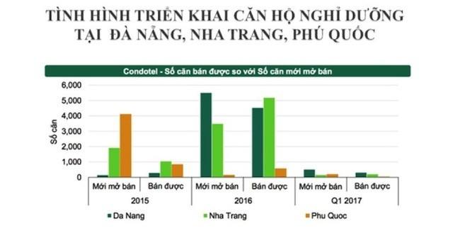 Condotel Việt Nam hấp dẫn nhất khu vực Đông Nam Á - ảnh 1