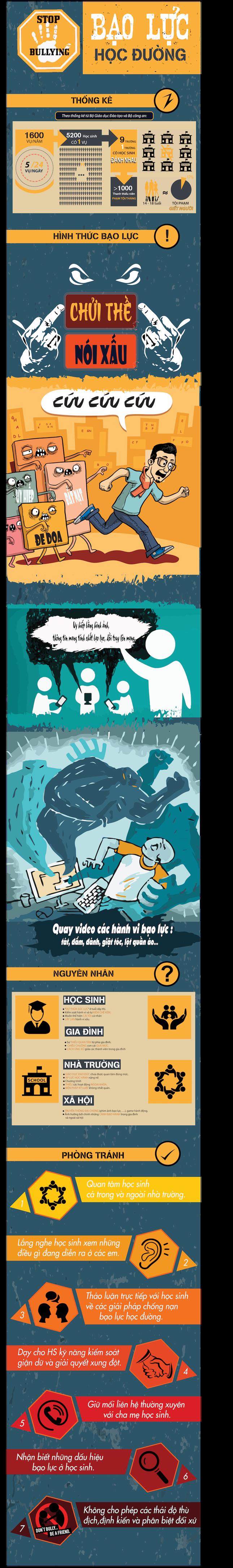 Infographic: Câu chuyện về bạo lực học đường - ảnh 1