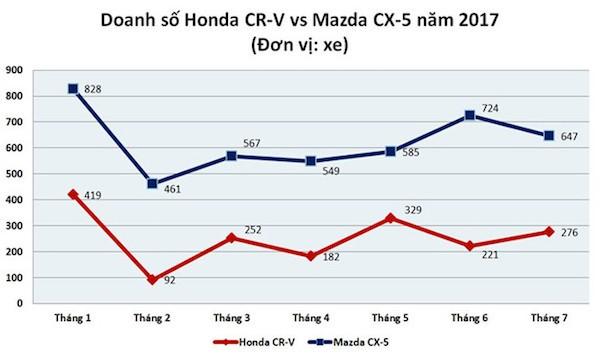 Đi mua Honda CR-V 'giá rẻ', ôm cục tức vào người - ảnh 2
