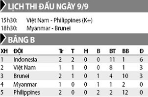 U18 Việt Nam vs U18 Philippines, 15h30 ngày 9/9: Chiến thắng và hơn thế nữa - ảnh 1