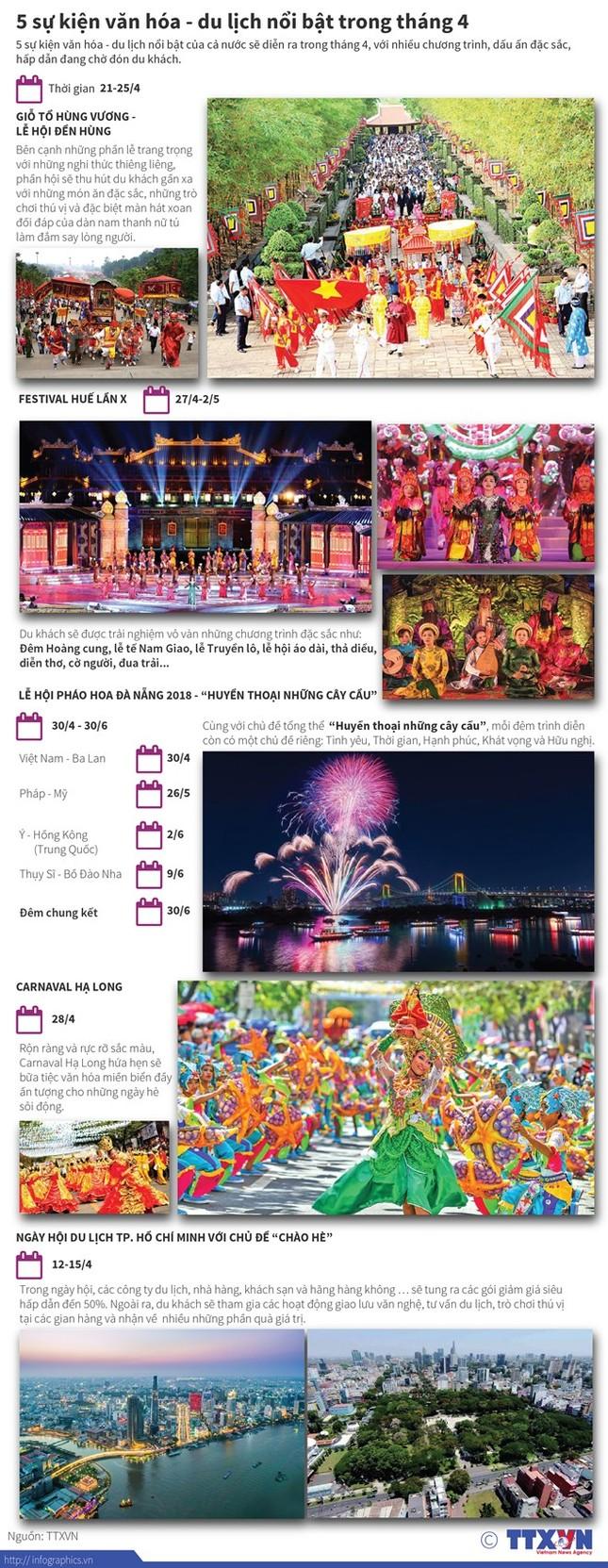 Năm sự kiện văn hóa - du lịch nổi bật trong tháng Tư - ảnh 1